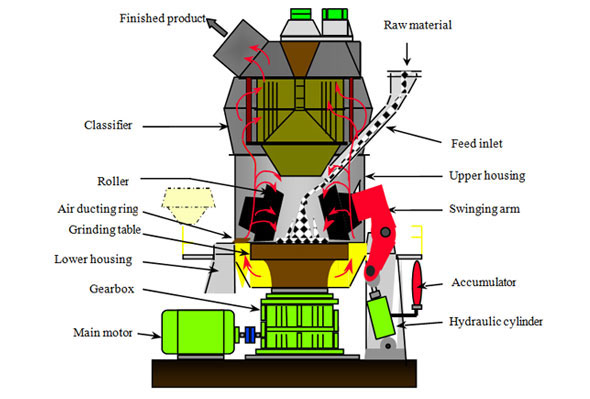 vertical roller mill structure
